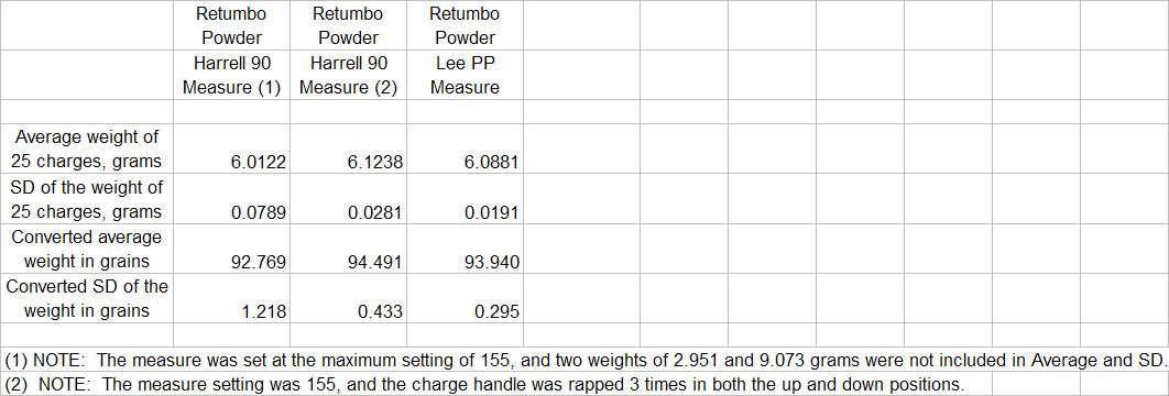 MNGunTalk com • View topic - High vs  Low Price Powder Measures